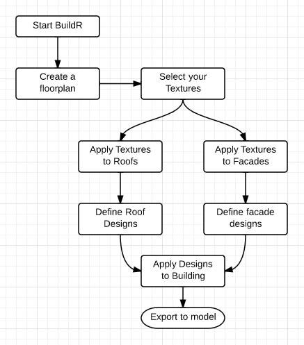 processdiagram